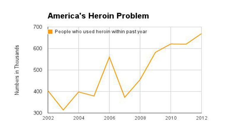America Heroin Problem